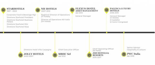 mbhc-hotel-consulting-roma-timeline-aggiornata